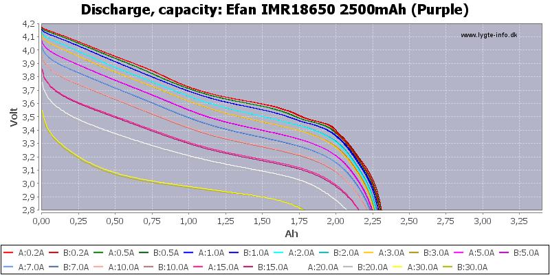 Efan%20IMR18650%202500mAh%20(Purple)-Capacity
