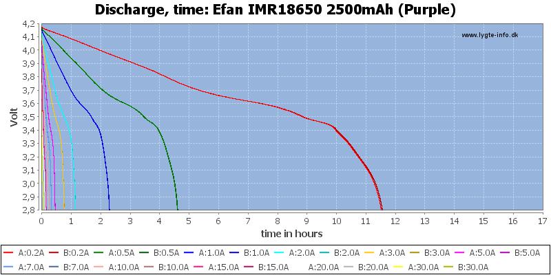 Efan%20IMR18650%202500mAh%20(Purple)-CapacityTimeHours