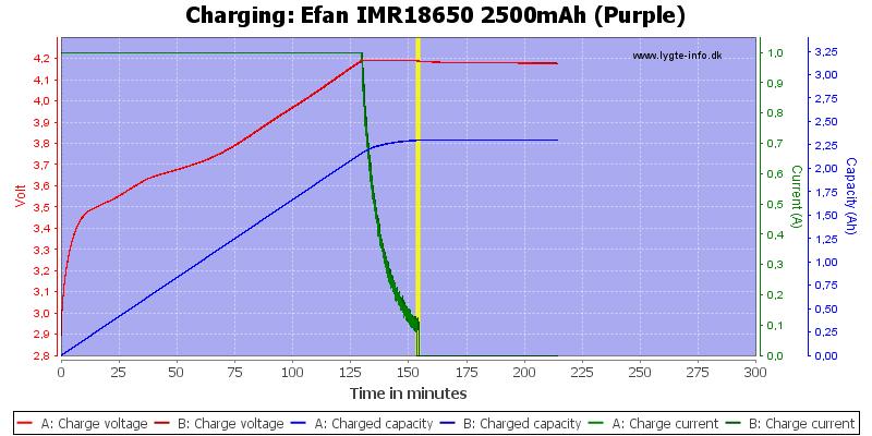 Efan%20IMR18650%202500mAh%20(Purple)-Charge