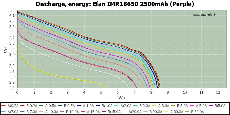 Efan%20IMR18650%202500mAh%20(Purple)-Energy
