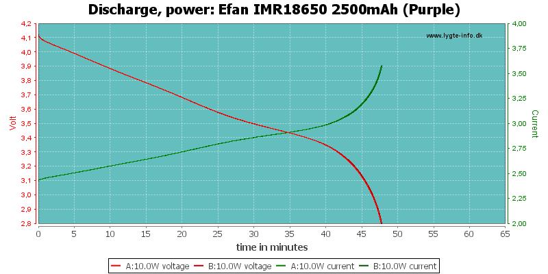 Efan%20IMR18650%202500mAh%20(Purple)-PowerLoadTime