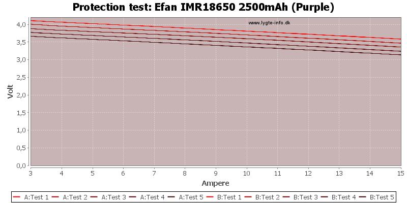 Efan%20IMR18650%202500mAh%20(Purple)-TripCurrent