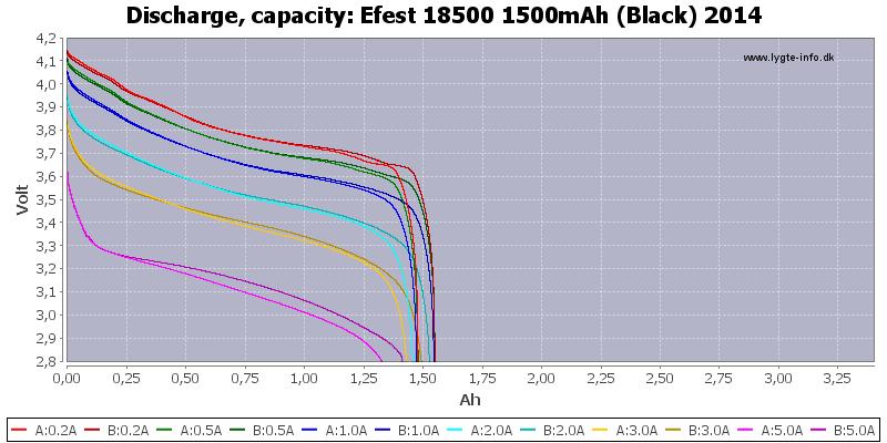 Efest%2018500%201500mAh%20(Black)%202014-Capacity