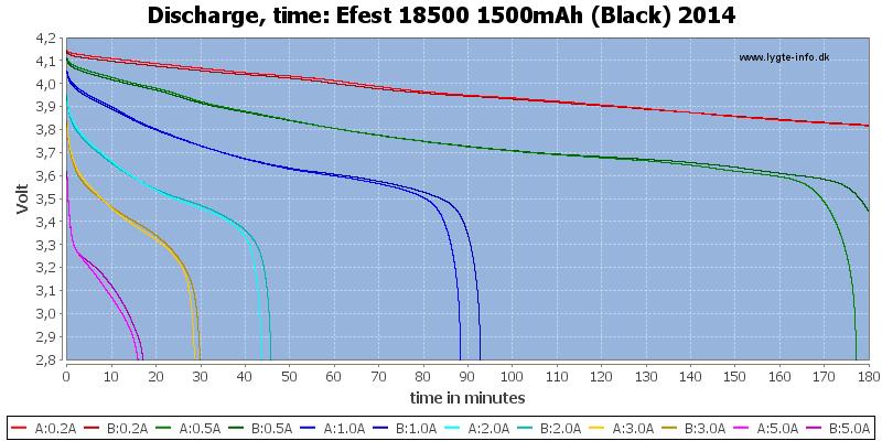 Efest%2018500%201500mAh%20(Black)%202014-CapacityTime