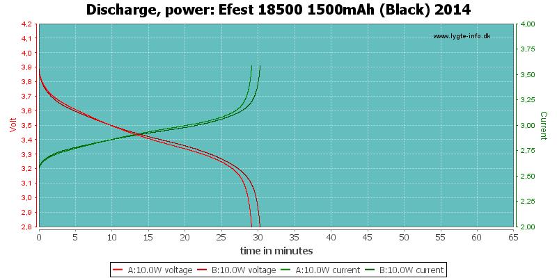 Efest%2018500%201500mAh%20(Black)%202014-PowerLoadTime