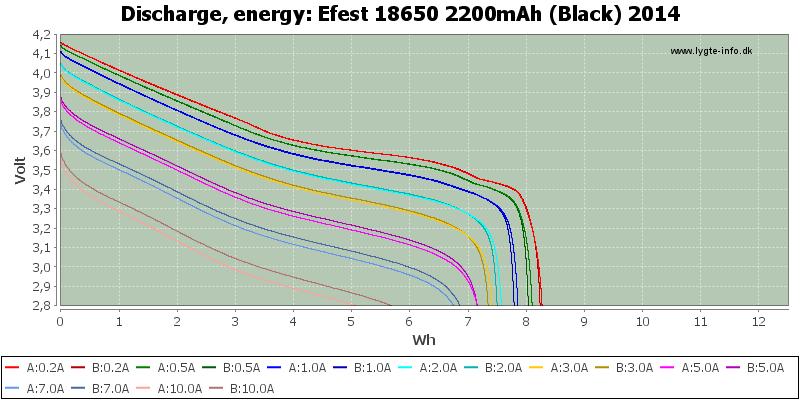 Efest%2018650%202200mAh%20(Black)%202014-Energy