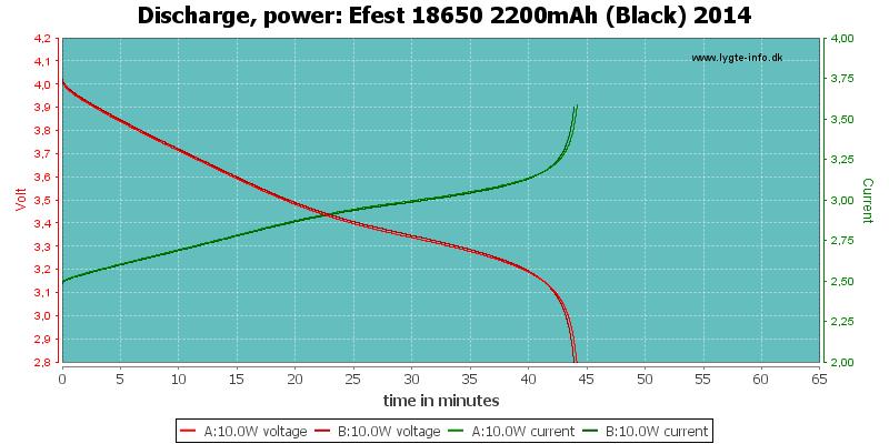 Efest%2018650%202200mAh%20(Black)%202014-PowerLoadTime