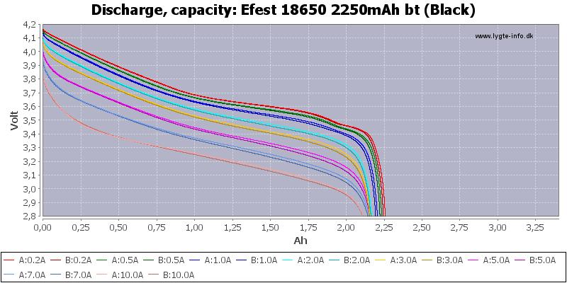 Efest%2018650%202250mAh%20bt%20(Black)-Capacity