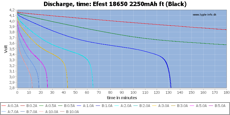 Efest%2018650%202250mAh%20ft%20(Black)-CapacityTime