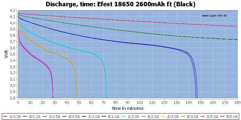 Efest%2018650%202600mAh%20ft%20(Black)-CapacityTime