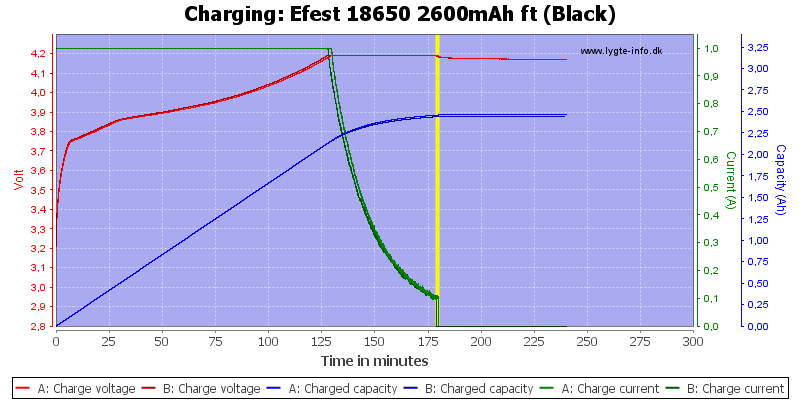 Efest%2018650%202600mAh%20ft%20(Black)-Charge