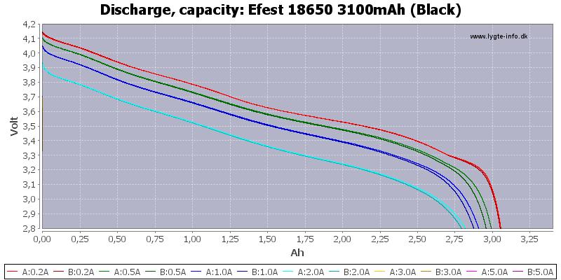 Efest%2018650%203100mAh%20(Black)-Capacity
