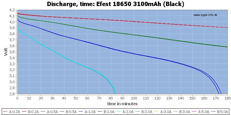 Efest%2018650%203100mAh%20(Black)-CapacityTime