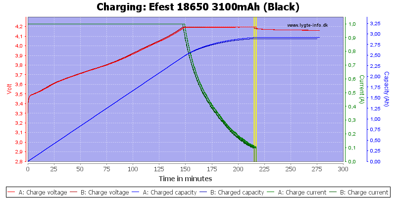 Efest%2018650%203100mAh%20(Black)-Charge