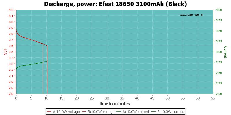 Efest%2018650%203100mAh%20(Black)-PowerLoadTime