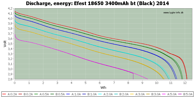 Efest%2018650%203400mAh%20bt%20(Black)%202014-Energy