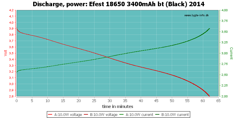 Efest%2018650%203400mAh%20bt%20(Black)%202014-PowerLoadTime