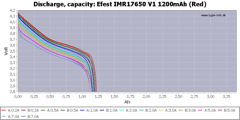 Efest%20IMR17650%20V1%201200mAh%20(Red)-Capacity