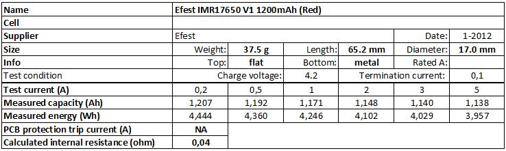 Efest%20IMR17650%20V1%201200mAh%20(Red)-info