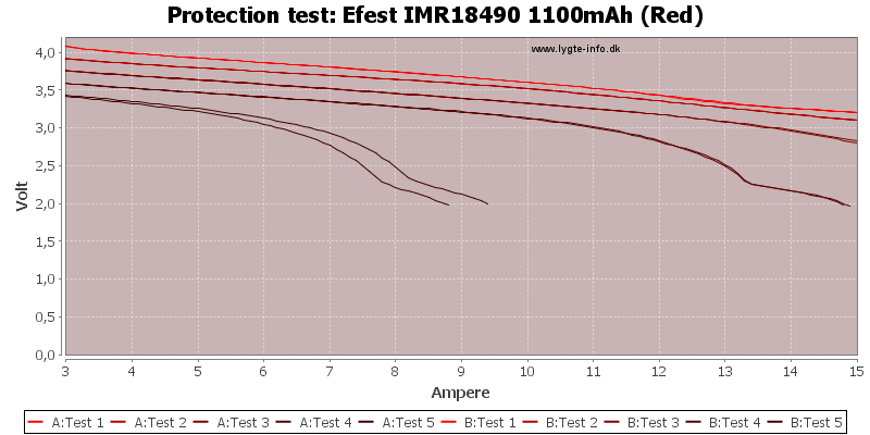 Efest%20IMR18490%201100mAh%20(Red)-TripCurrent
