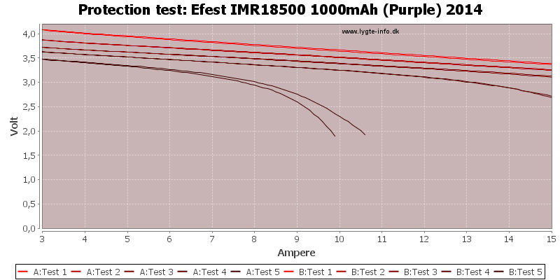 Efest%20IMR18500%201000mAh%20(Purple)%202014-TripCurrent