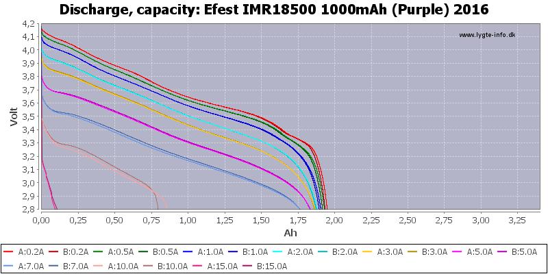 Efest%20IMR18500%201000mAh%20(Purple)%202016-Capacity