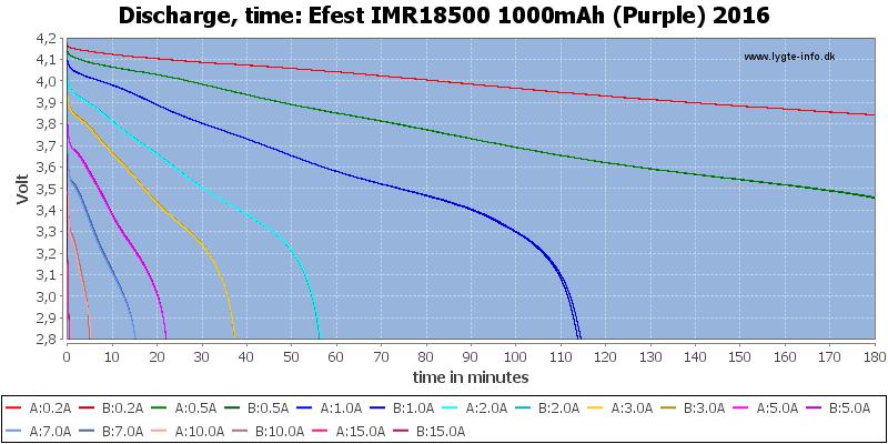 Efest%20IMR18500%201000mAh%20(Purple)%202016-CapacityTime