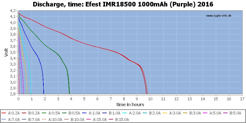 Efest%20IMR18500%201000mAh%20(Purple)%202016-CapacityTimeHours