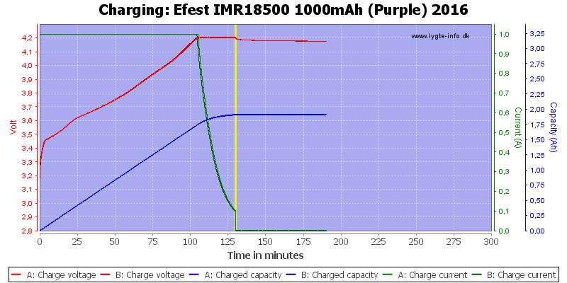Efest%20IMR18500%201000mAh%20(Purple)%202016-Charge