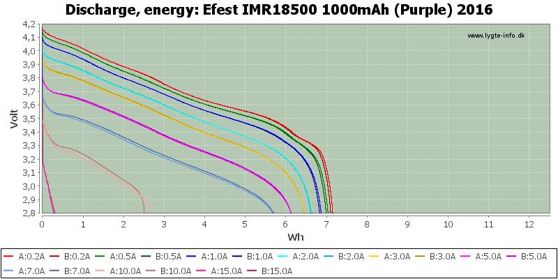 Efest%20IMR18500%201000mAh%20(Purple)%202016-Energy