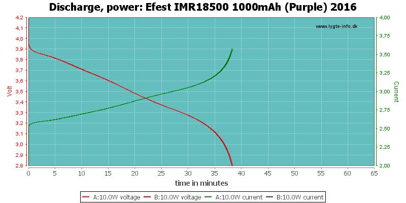 Efest%20IMR18500%201000mAh%20(Purple)%202016-PowerLoadTime