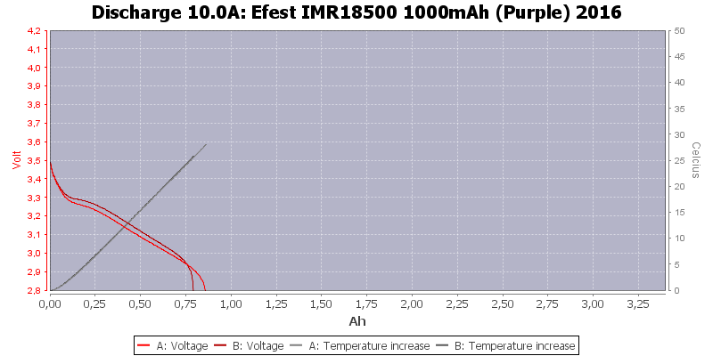 Efest%20IMR18500%201000mAh%20(Purple)%202016-Temp-10.0