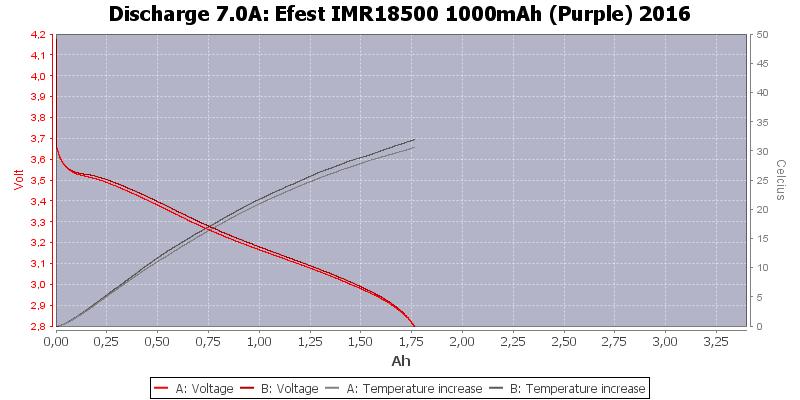 Efest%20IMR18500%201000mAh%20(Purple)%202016-Temp-7.0