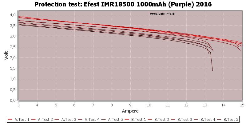 Efest%20IMR18500%201000mAh%20(Purple)%202016-TripCurrent