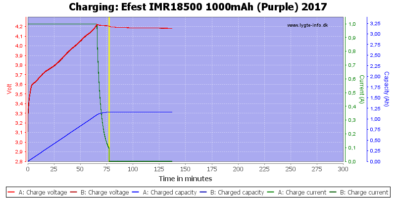 Efest%20IMR18500%201000mAh%20(Purple)%202017-Charge