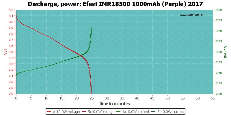 Efest%20IMR18500%201000mAh%20(Purple)%202017-PowerLoadTime