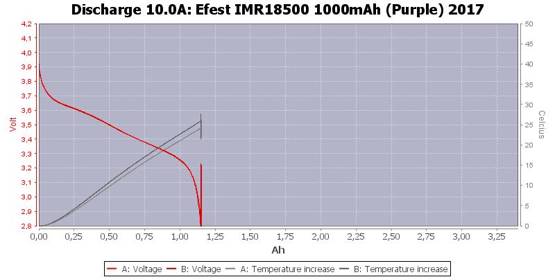 Efest%20IMR18500%201000mAh%20(Purple)%202017-Temp-10.0
