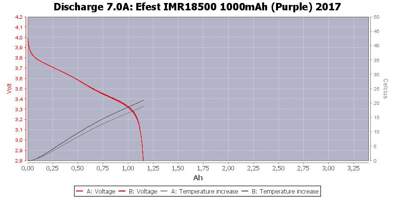 Efest%20IMR18500%201000mAh%20(Purple)%202017-Temp-7.0