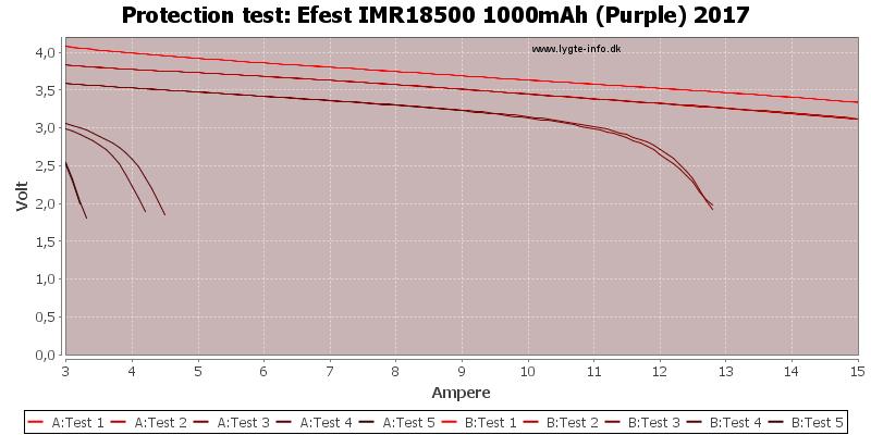 Efest%20IMR18500%201000mAh%20(Purple)%202017-TripCurrent