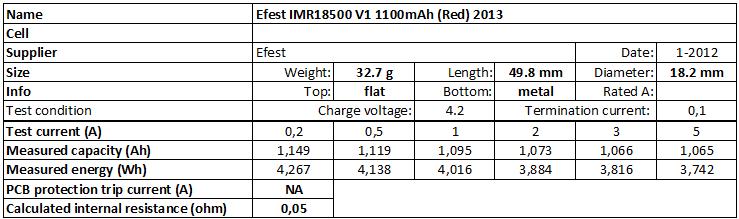 Efest%20IMR18500%20V1%201100mAh%20(Red)%202013-info