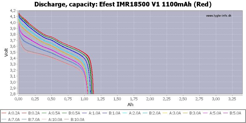 Efest%20IMR18500%20V1%201100mAh%20(Red)-Capacity