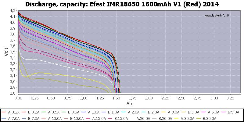 Efest%20IMR18650%201600mAh%20V1%20(Red)%202014-Capacity