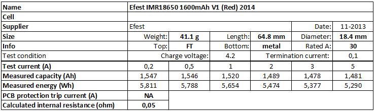 Efest%20IMR18650%201600mAh%20V1%20(Red)%202014-info