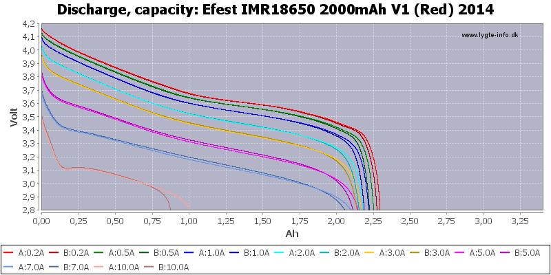 Efest%20IMR18650%202000mAh%20V1%20(Red)%202014-Capacity