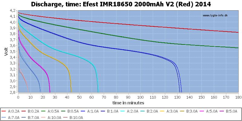 Efest%20IMR18650%202000mAh%20V2%20(Red)%202014-CapacityTime