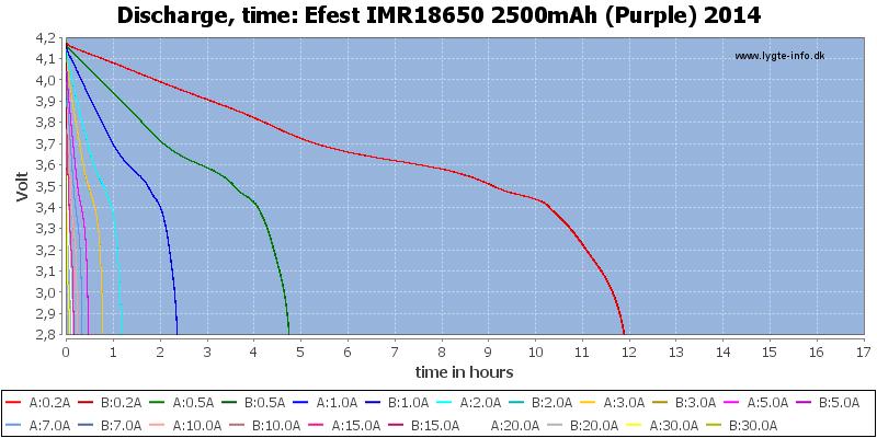 Efest%20IMR18650%202500mAh%20(Purple)%202014-CapacityTimeHours