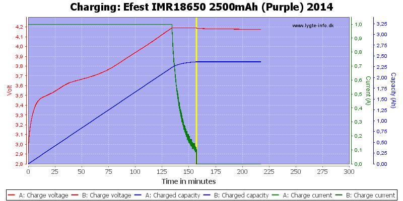 Efest%20IMR18650%202500mAh%20(Purple)%202014-Charge