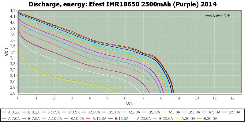 Efest%20IMR18650%202500mAh%20(Purple)%202014-Energy