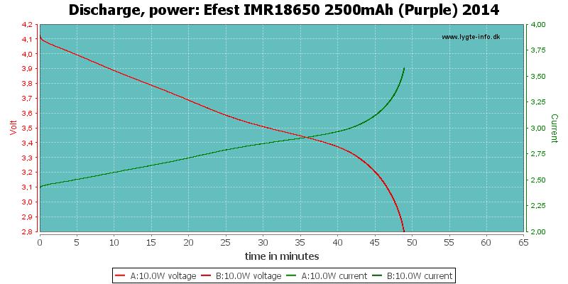 Efest%20IMR18650%202500mAh%20(Purple)%202014-PowerLoadTime