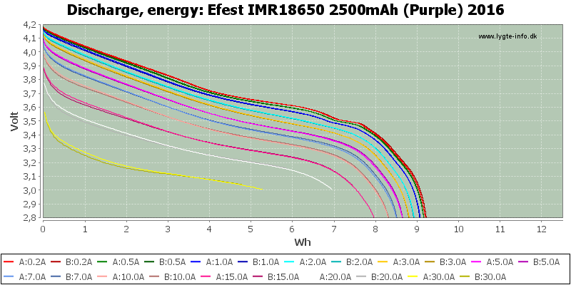 Efest%20IMR18650%202500mAh%20(Purple)%202016-Energy
